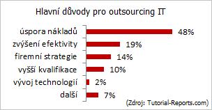 ProCon Group - Outsourcing IT | Hlavní důvody pro outsourcing IT: úspora nákladů, zvýšení efektivity, firemní strategie, vyšší kvalifikace, vývoj technologií.