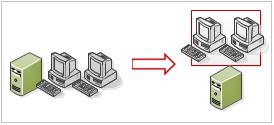 ProCon Group - Outsourcing IT | Virtualizace na míru. Nabízíme kompletní zajištění virtualizace: analýza stávajícího stavu IT, návrh variant virtualizace, doporučení optimálního řešení, vlastní realizace.