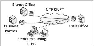 ProCon Group - Outsourcing IT | Řešení VPN pro vaši firmu zajistíme kompletně - návrh VPN podle potřeb firmy, kompletní realizace projektu, konfigurace a následná údržba, konzultace a uživatelská podpora.