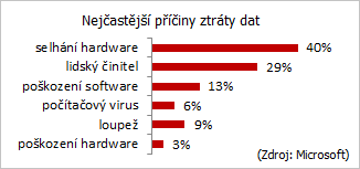 ProCon Group - Outsourcing IT | Nejčastější příčiny ztráty dat: selhání hardware, lidský činitel, poškození software, počítačový virus, loupež, poškození hardware.